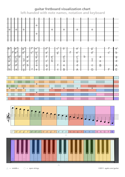 Guitar Fretboard Visualization Chart Left Handed With Note Names Notation And Keyboard