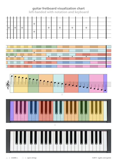 Guitar fretboard visualization chart left-handed with notation and keyboard