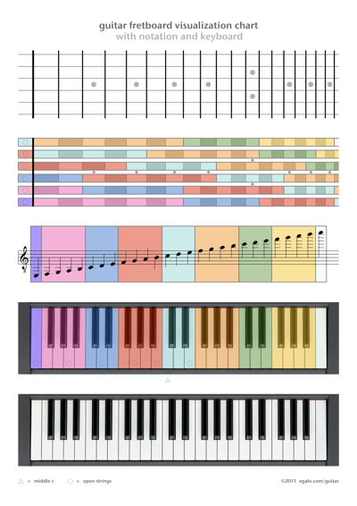 Guitar fretboard visualization chart with notation and keyboard