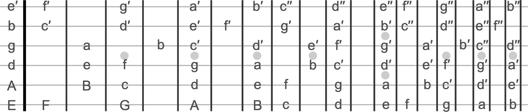 Fretboard with note names