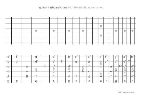 guitar neck notes chart guitar chart browser page 18159 | guitar fretboard notes chart